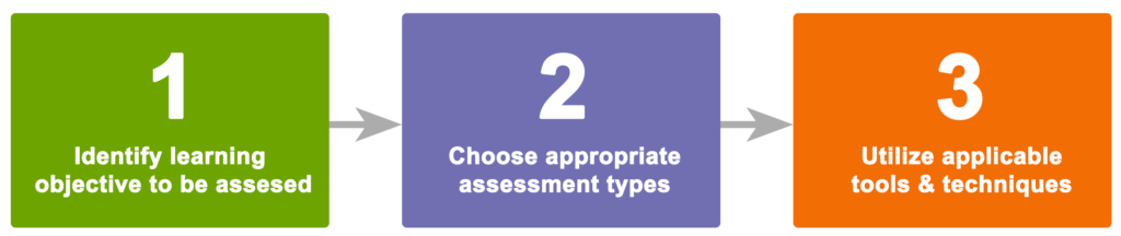 Assessment Redesign Process Graphic